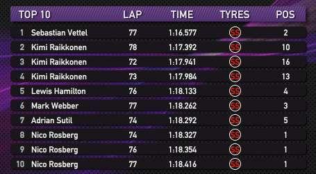 2013 Монако. 10 быстрейших кругов в гонке
